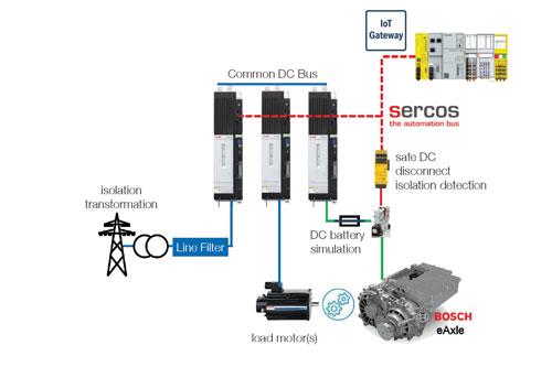 EV Powertrain Tester and Dynamometer