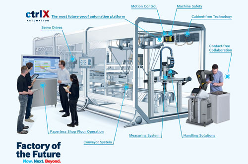 Automation Solutions for Packaging Rexroth